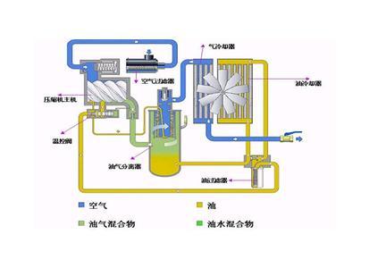 空压机余热回收机